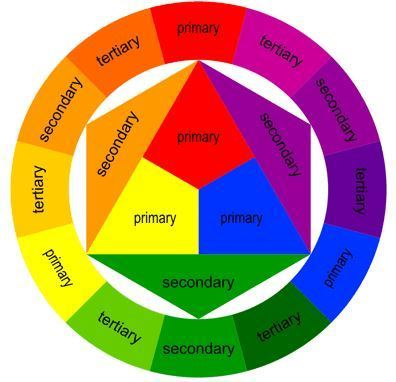 kleurencirkel