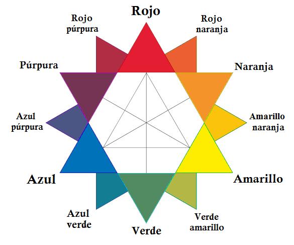 Teoría del color - Definición, conceptos básicos y ejemplos